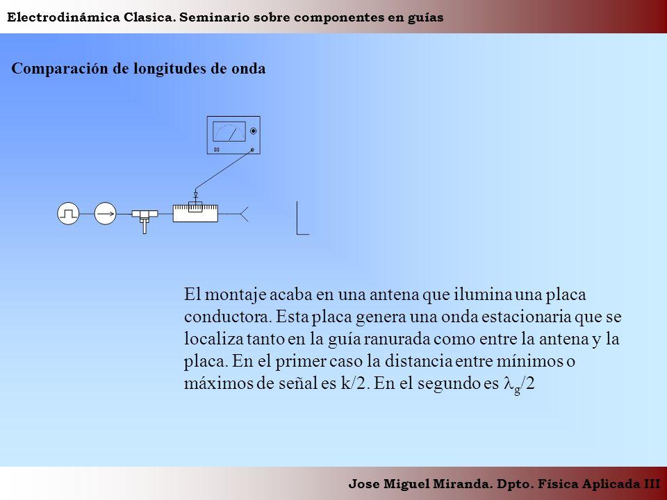 Electrodinámica Clasica. Seminario sobre componentes en guías Jose Miguel Miranda. Dpto. Física Aplicada III Comparación de longitudes de onda El mont
