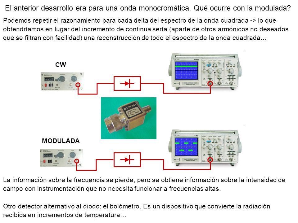 Detectores para guías de onda.