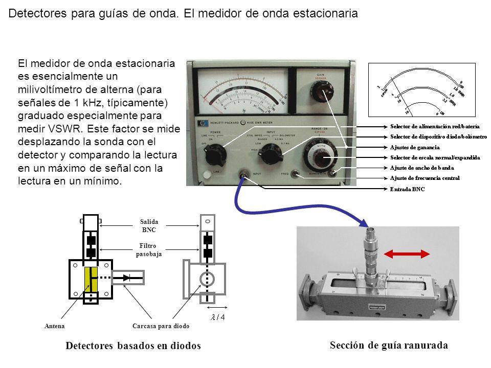 Detectores para guías de onda. El medidor de onda estacionaria Carcasa para diodoAntena Filtro pasobaja Salida BNC Sección de guía ranurada Detectores