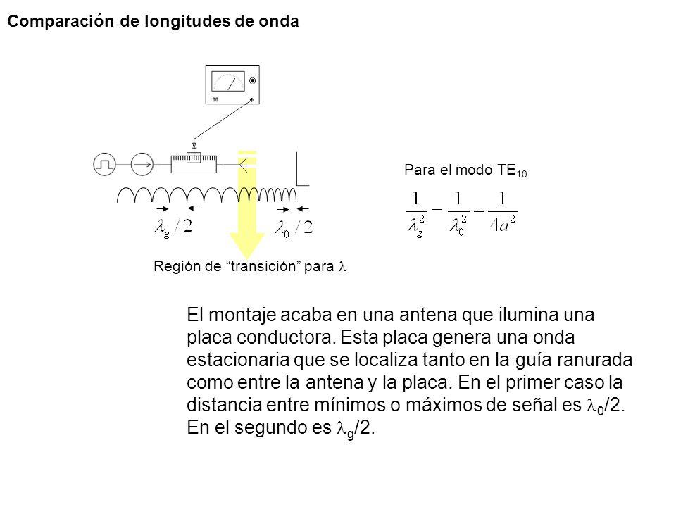 Comparación de longitudes de onda El montaje acaba en una antena que ilumina una placa conductora. Esta placa genera una onda estacionaria que se loca
