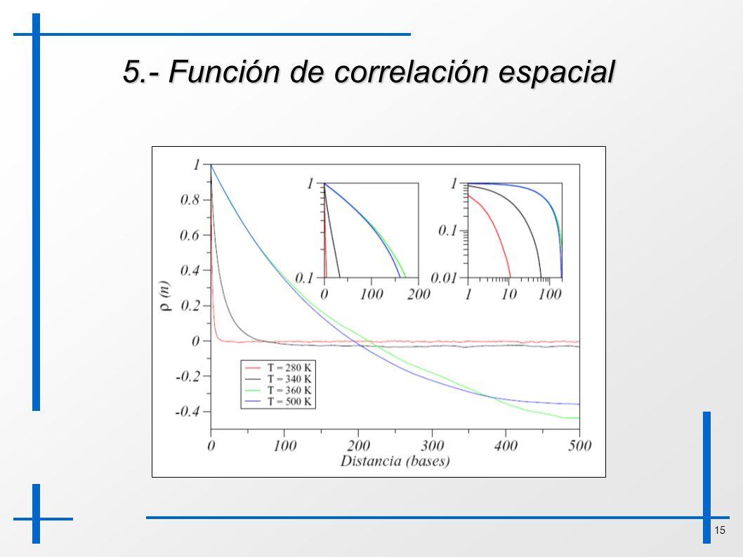 15 5.- Función de correlación espacial