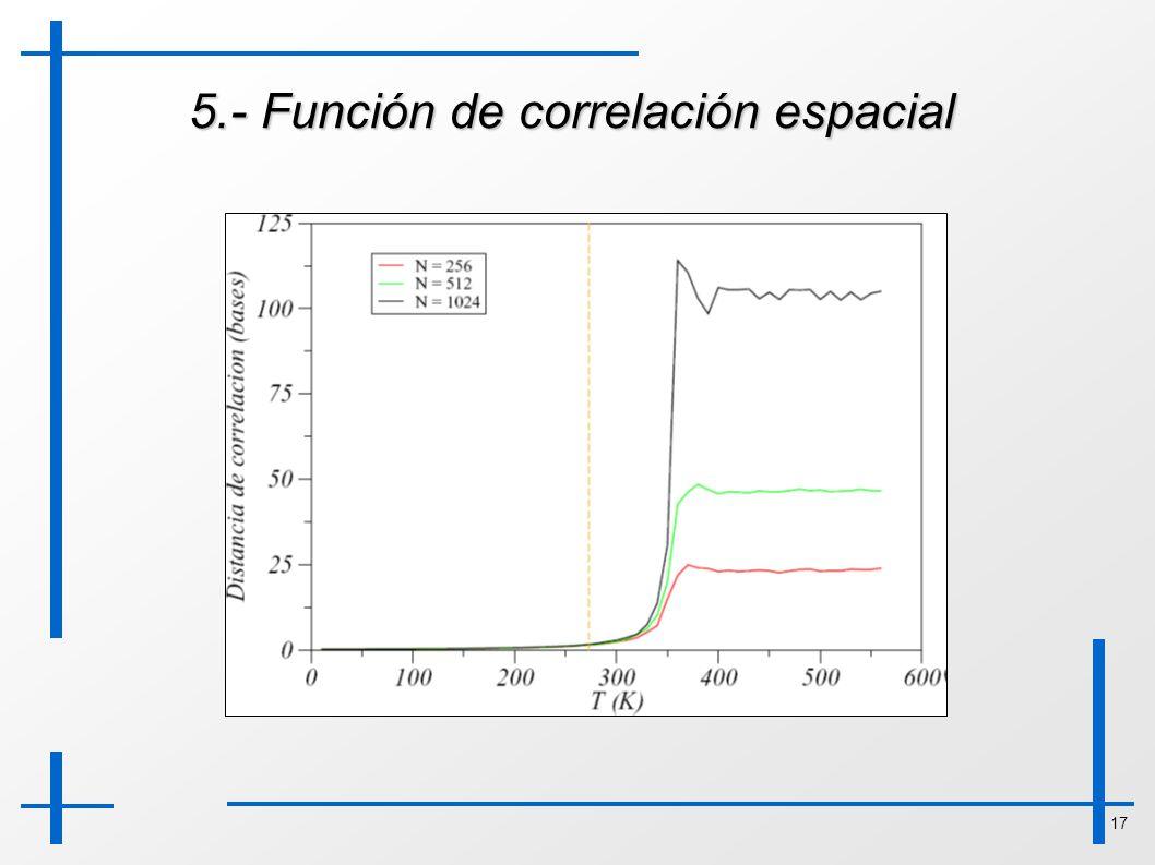 17 5.- Función de correlación espacial