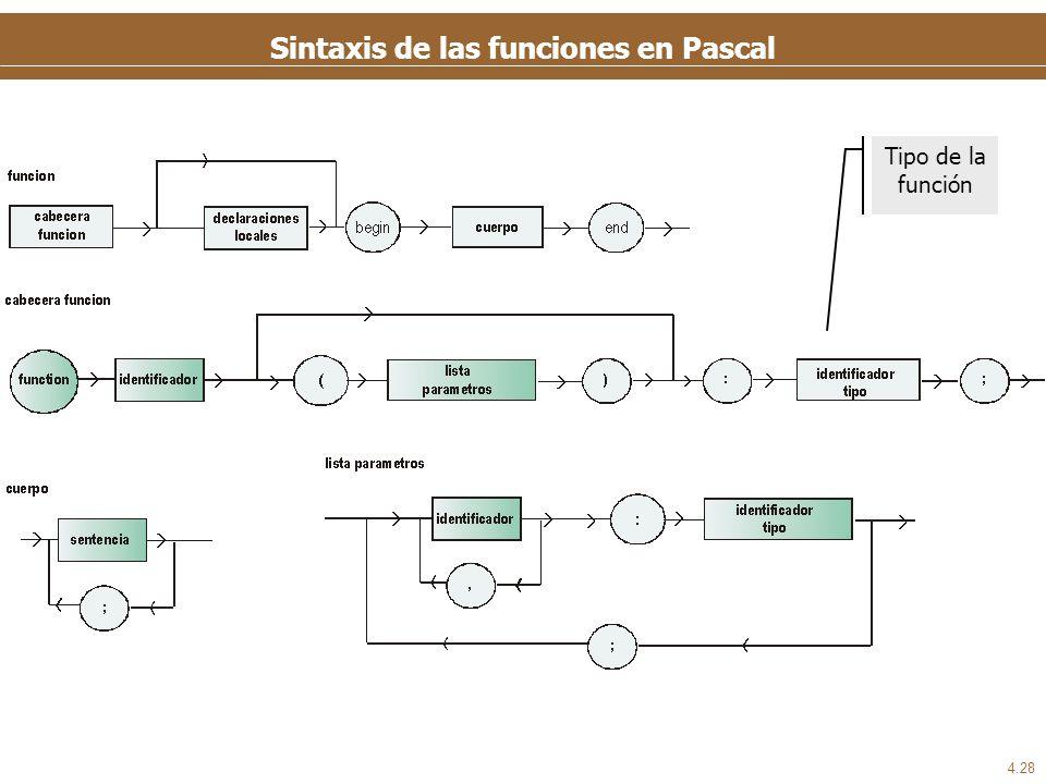 4.28 Sintaxis de las funciones en Pascal Tipo de la función