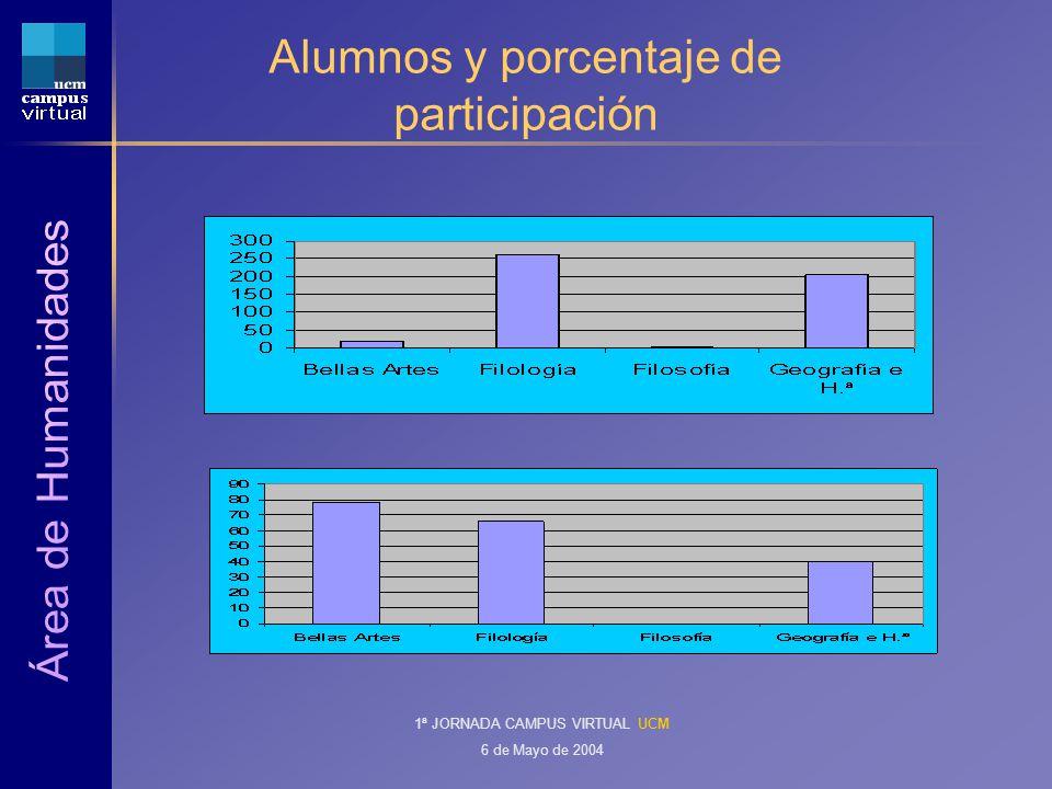 1ª JORNADA CAMPUS VIRTUAL UCM 6 de Mayo de 2004 Alumnos y porcentaje de participación