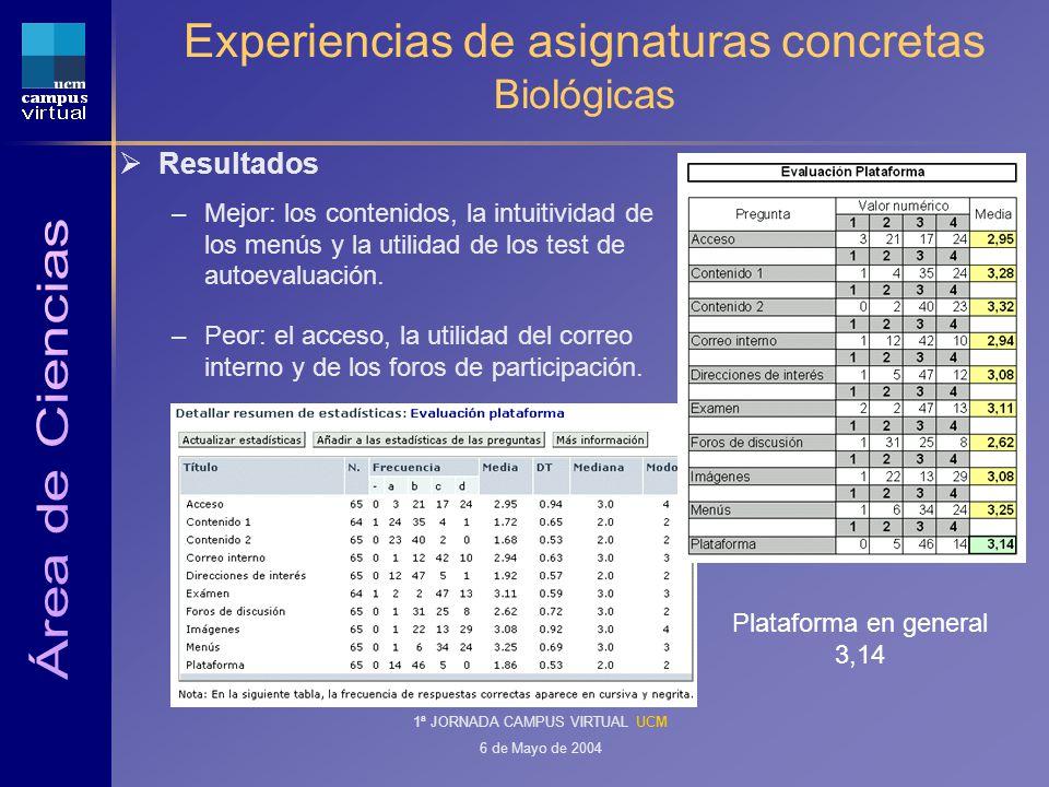 1ª JORNADA CAMPUS VIRTUAL UCM 6 de Mayo de 2004 Experiencias de asignaturas concretas Biológicas Resultados –Mejor: los contenidos, la intuitividad de los menús y la utilidad de los test de autoevaluación.