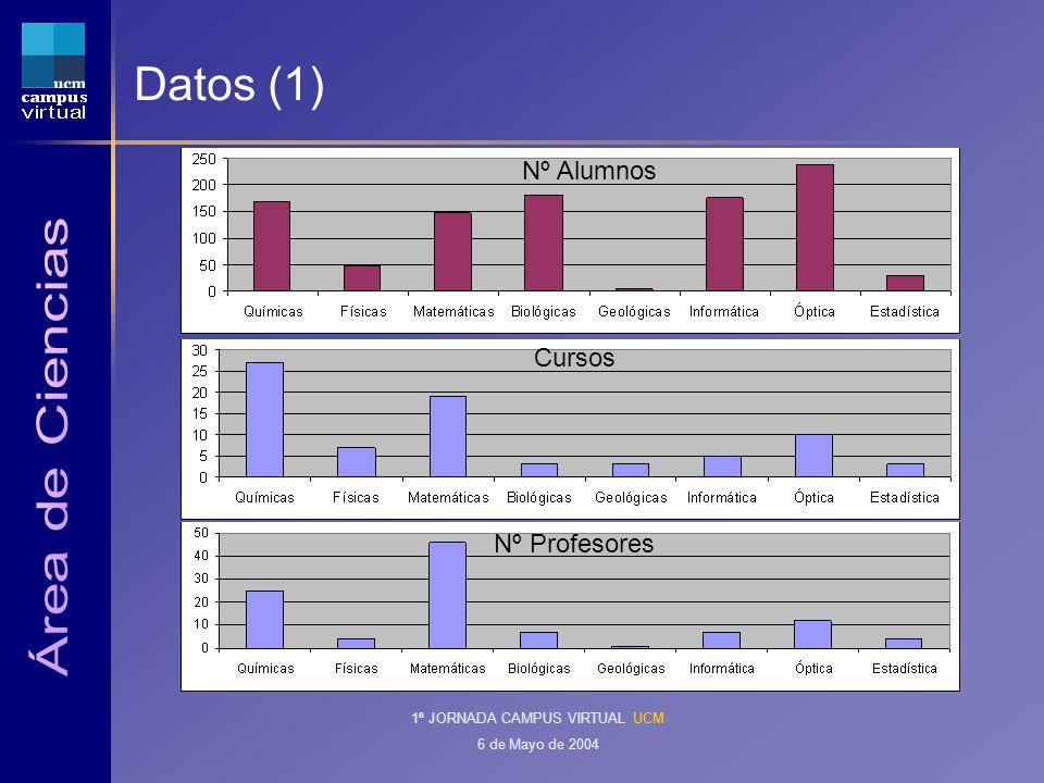 1ª JORNADA CAMPUS VIRTUAL UCM 6 de Mayo de 2004 Datos (1) Nº Alumnos Cursos Nº Profesores