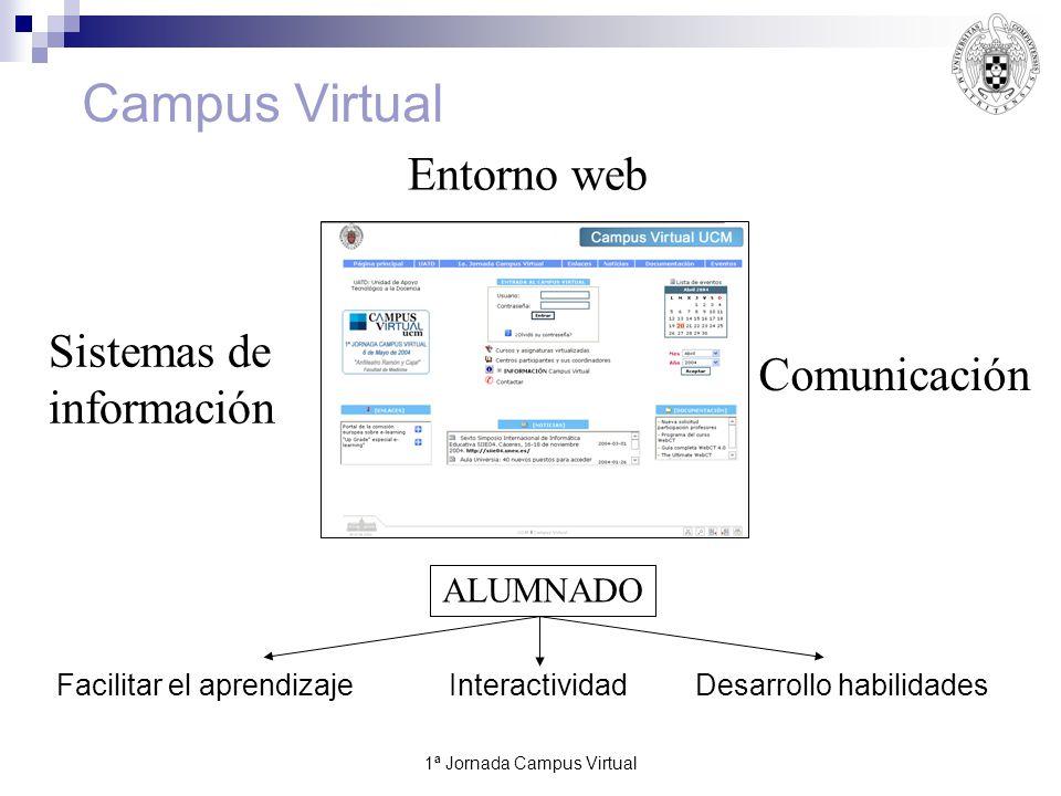 1ª Jornada Campus Virtual6 Entorno web Comunicación ALUMNADO Sistemas de información Campus Virtual Facilitar el aprendizajeInteractividadDesarrollo habilidades