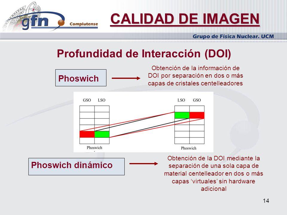 14 CALIDAD DE IMAGEN Profundidad de Interacción (DOI) Phoswich Phoswich dinámico Obtención de la DOI mediante la separación de una sola capa de materi