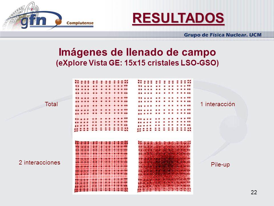 22 RESULTADOS Imágenes de llenado de campo (eXplore Vista GE: 15x15 cristales LSO-GSO) Total1 interacción 2 interacciones Pile-up
