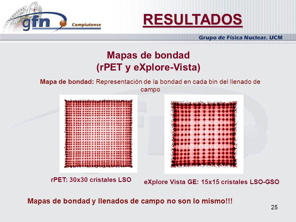 25 RESULTADOS Mapas de bondad (rPET y eXplore-Vista) Mapa de bondad: Representación de la bondad en cada bin del llenado de campo rPET: 30x30 cristale