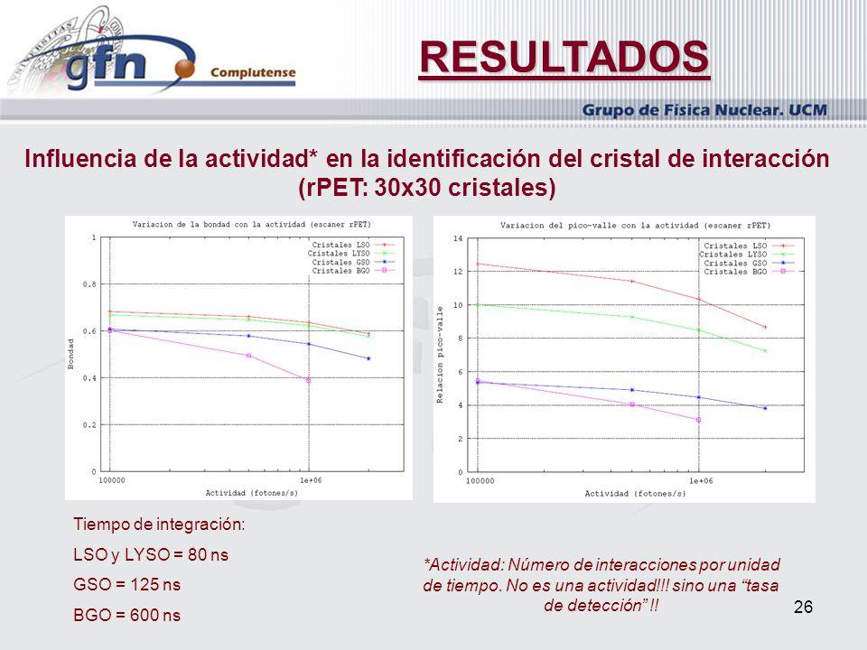 26 RESULTADOS Influencia de la actividad* en la identificación del cristal de interacción (rPET: 30x30 cristales) *Actividad: Número de interacciones