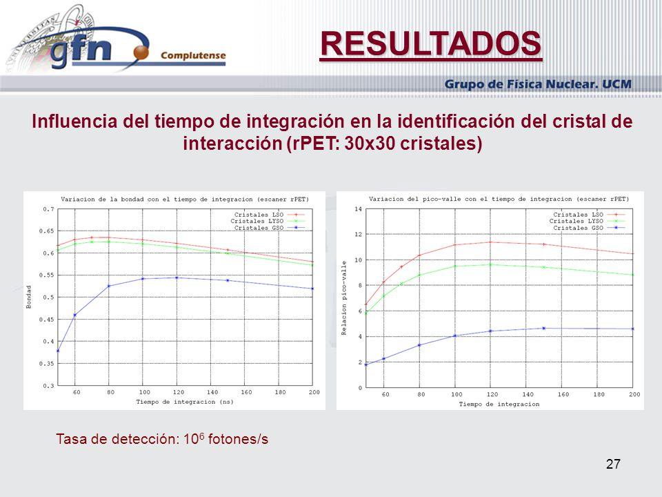 27 RESULTADOS Influencia del tiempo de integración en la identificación del cristal de interacción (rPET: 30x30 cristales) Tasa de detección: 10 6 fot
