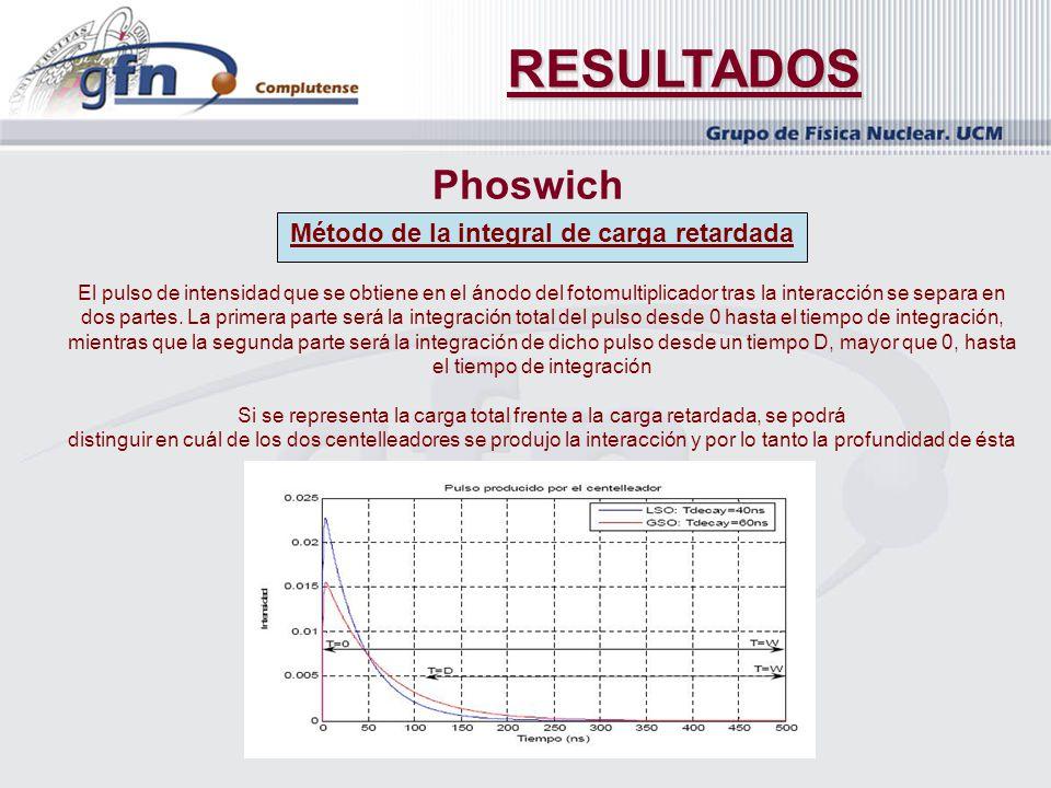 RESULTADOS Phoswich Método de la integral de carga retardada El pulso de intensidad que se obtiene en el ánodo del fotomultiplicador tras la interacci