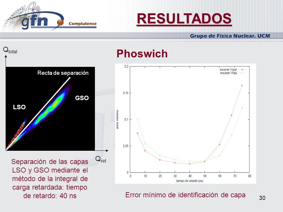 30 RESULTADOS Phoswich Separación de las capas LSO y GSO mediante el método de la integral de carga retardada: tiempo de retardo: 40 ns Error mínimo d