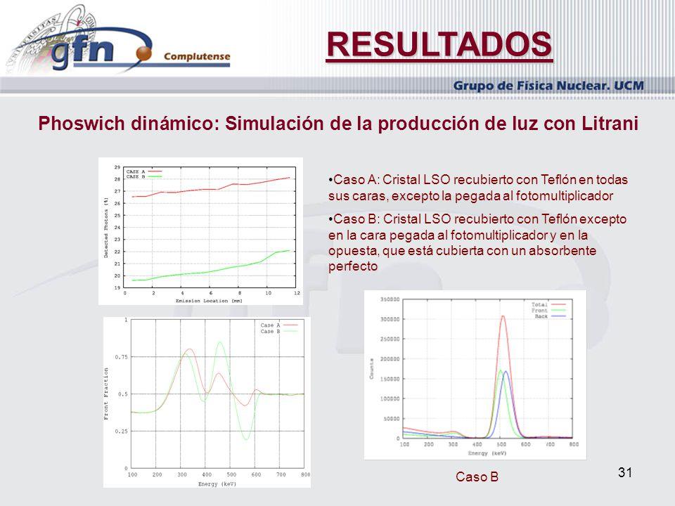 31 RESULTADOS Phoswich dinámico: Simulación de la producción de luz con Litrani Caso A: Cristal LSO recubierto con Teflón en todas sus caras, excepto