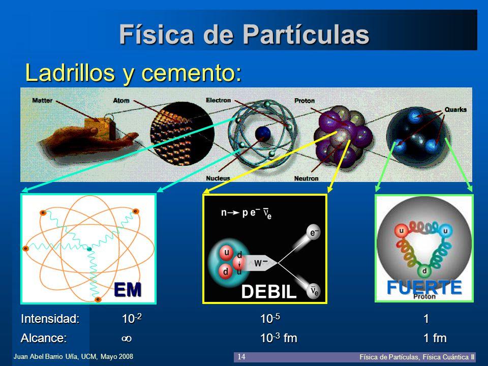 Juan Abel Barrio Uña, UCM, Mayo 2008 Física de Partículas, Física Cuántica II 14 Física de Partículas Ladrillos y cemento: EM DEBIL Intensidad:10 -2 1