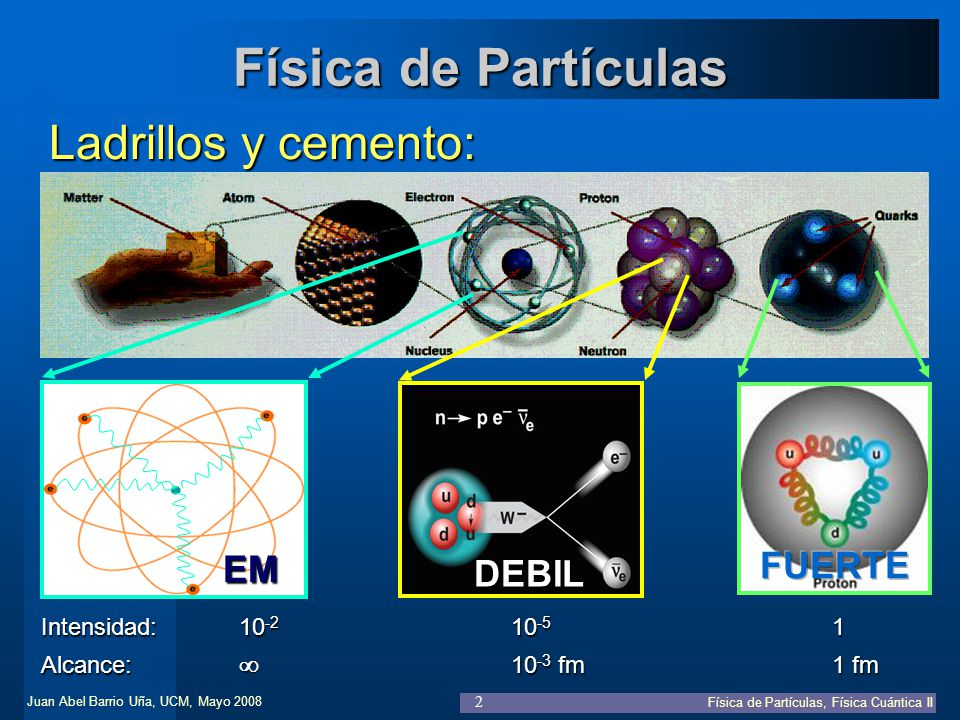 Juan Abel Barrio Uña, UCM, Mayo 2008 Física de Partículas, Física Cuántica II 2 Física de Partículas Ladrillos y cemento: EM DEBIL Intensidad:10 -2 10