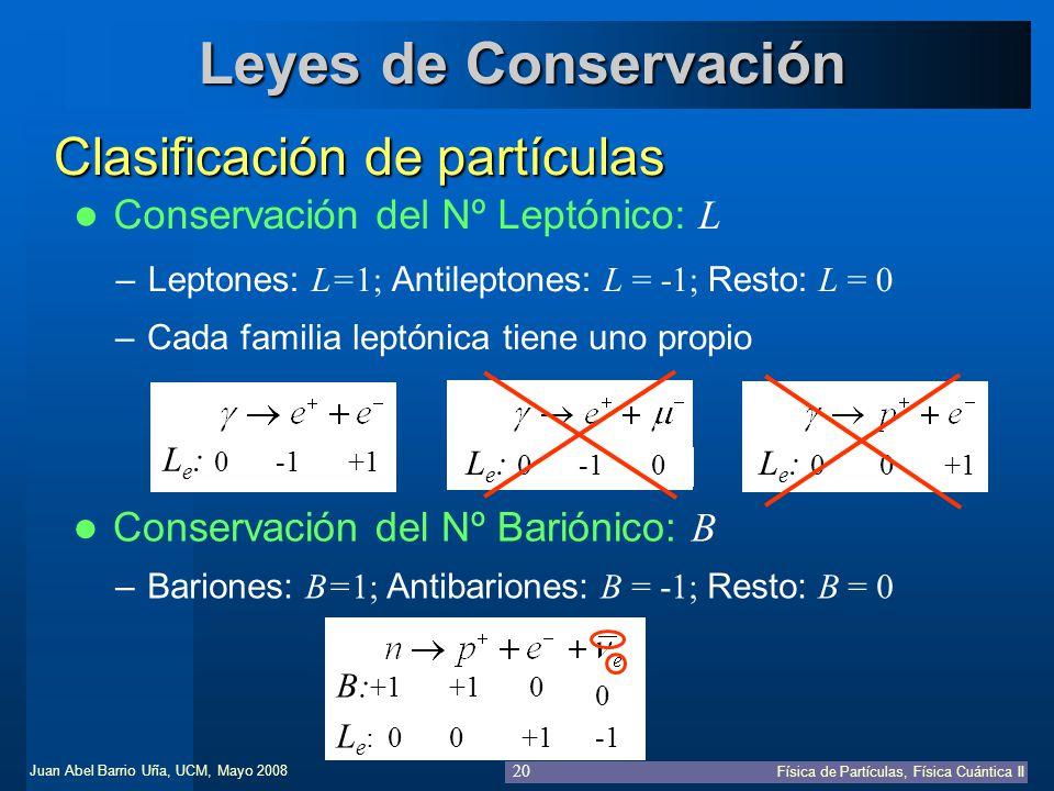 Juan Abel Barrio Uña, UCM, Mayo 2008 Física de Partículas, Física Cuántica II 20 L e : 0-10 L e : 0 0+1 Leyes de Conservación Clasificación de partícu