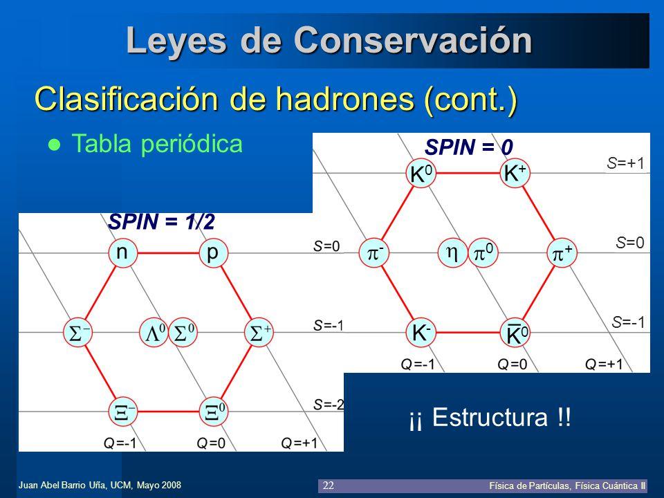 Juan Abel Barrio Uña, UCM, Mayo 2008 Física de Partículas, Física Cuántica II 22 Leyes de Conservación Clasificación de hadrones (cont.) Tabla periódi