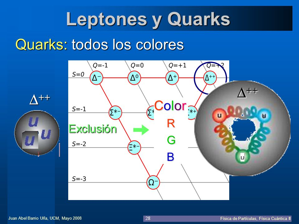 Juan Abel Barrio Uña, UCM, Mayo 2008 Física de Partículas, Física Cuántica II 28 Leptones y Quarks Quarks: todos los colores u Exclusión Color R G B