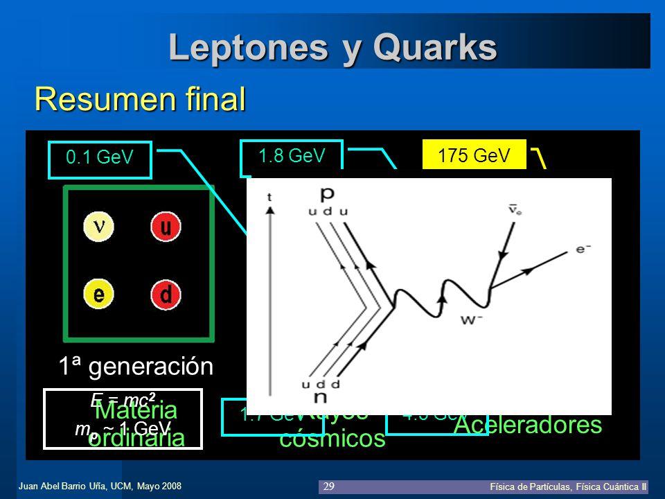 Juan Abel Barrio Uña, UCM, Mayo 2008 Física de Partículas, Física Cuántica II 29 Leptones y Quarks Resumen final 1ª generación Materiaordinaria 2ª gen