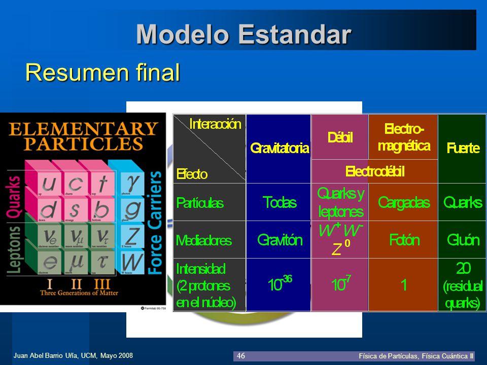 Juan Abel Barrio Uña, UCM, Mayo 2008 Física de Partículas, Física Cuántica II 46 Modelo Estandar Resumen final