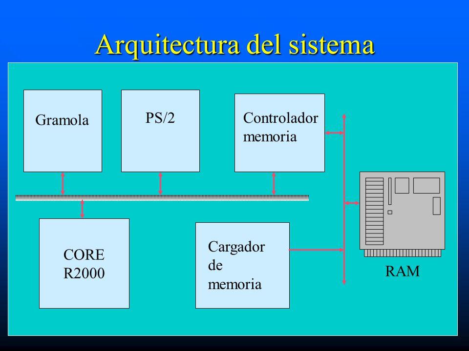 Arquitectura del sistema CORE R2000 RAM Gramola PS/2Controlador memoria Cargador de memoria