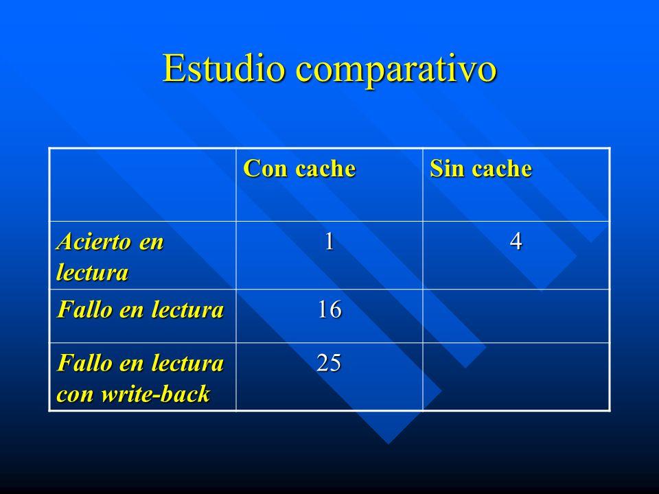 Estudio comparativo Con cache Sin cache Acierto en lectura 14 Fallo en lectura 16 Fallo en lectura con write-back 25