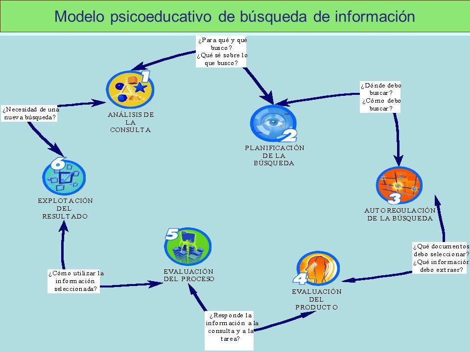 Modelo psicoeducativo de búsqueda de información