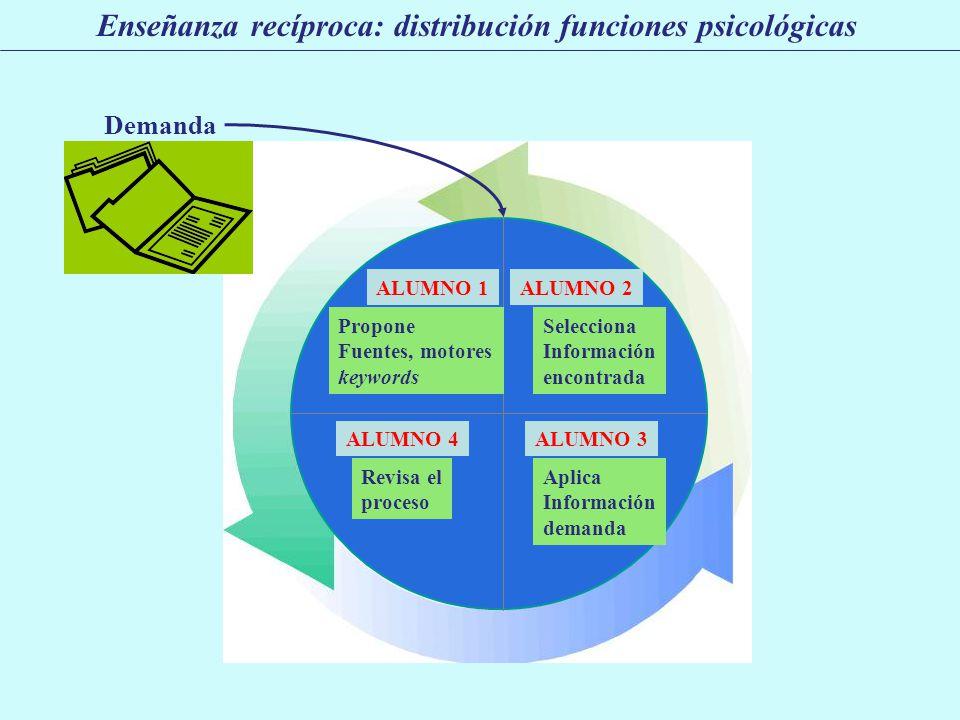 Enseñanza recíproca: distribución funciones psicológicas ALUMNO 1 Propone Fuentes, motores keywords ALUMNO 2 Selecciona Información encontrada ALUMNO