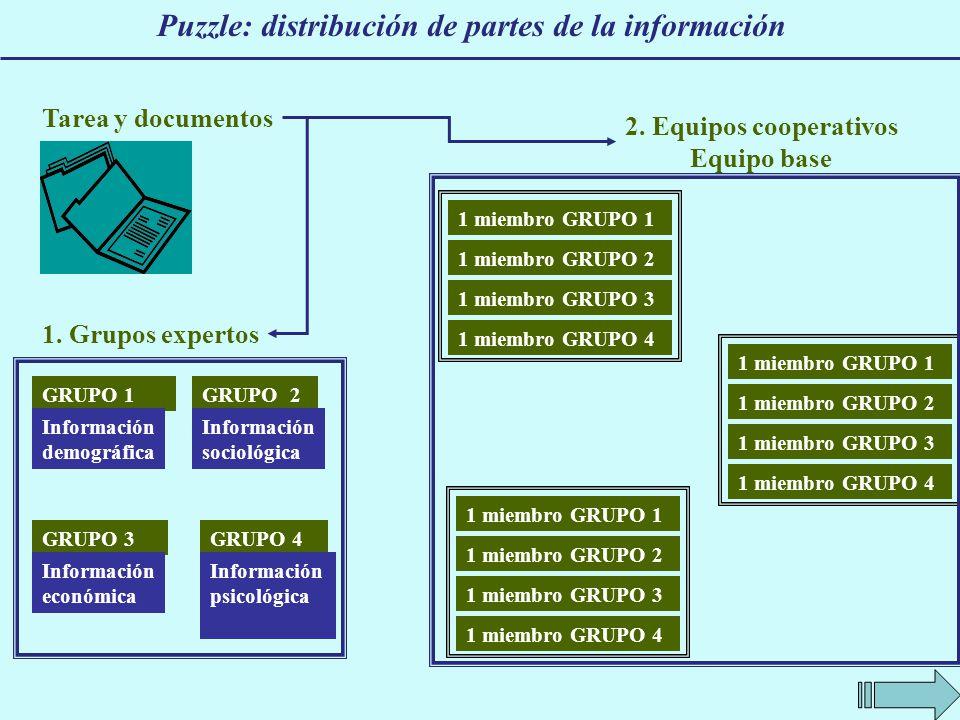 Puzzle: distribución de partes de la información 1. Grupos expertos GRUPO 1 Información demográfica GRUPO 2 Información sociológica GRUPO 4GRUPO 3 Inf