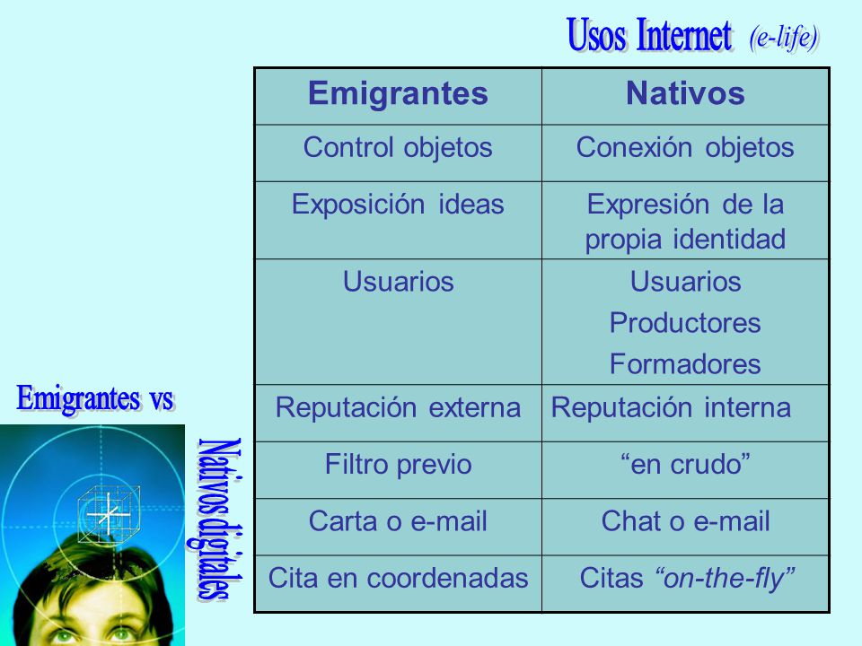 EmigrantesNativos Control objetosConexión objetos Exposición ideasExpresión de la propia identidad Usuarios Productores Formadores Reputación externaR