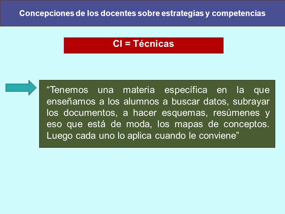 Concepciones de los docentes sobre estrategias y competencias CI = Técnicas Tenemos una materia específica en la que enseñamos a los alumnos a buscar