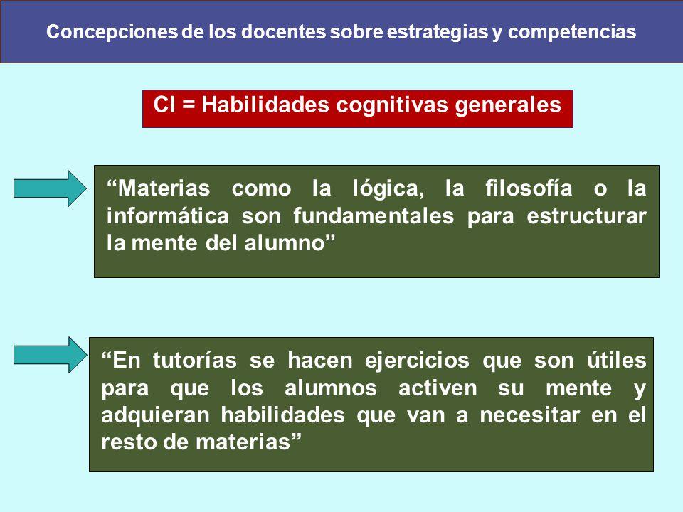 Concepciones de los docentes sobre estrategias y competencias CI = Habilidades cognitivas generales En tutorías se hacen ejercicios que son útiles par