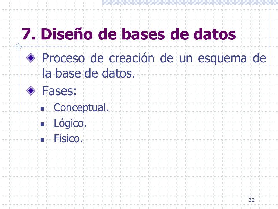32 7. Diseño de bases de datos Proceso de creación de un esquema de la base de datos. Fases: Conceptual. Lógico. Físico.