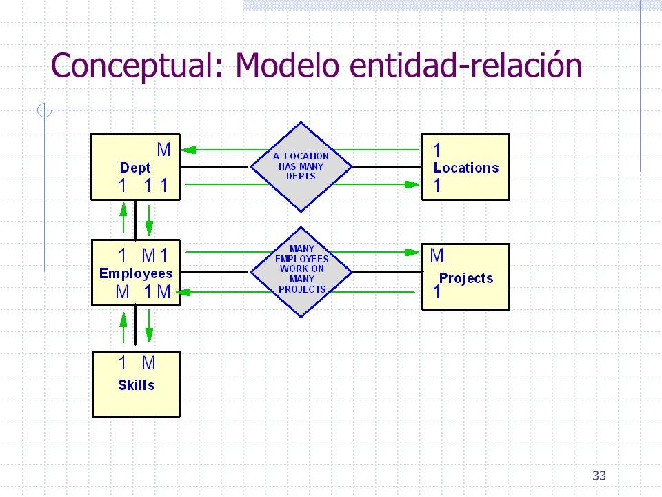 33 Conceptual: Modelo entidad-relación