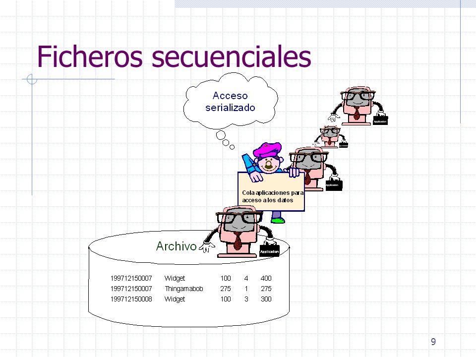 40 9.Arquitectura de un SGBD Componentes del sistema Concurrencia.