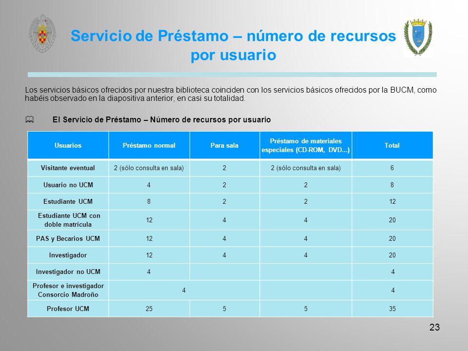 Servicio de Préstamo – número de recursos por usuario Los servicios básicos ofrecidos por nuestra biblioteca coinciden con los servicios básicos ofrec