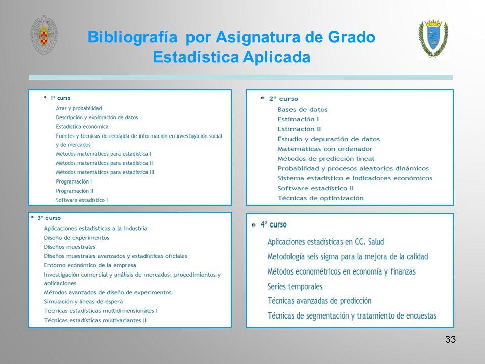 Bibliografía por Asignatura de Grado Estadística Aplicada 33