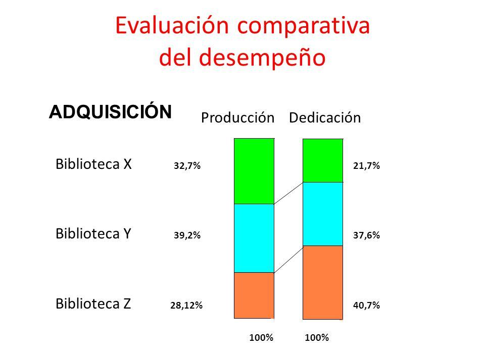 Evaluación comparativa del desempeño Producción Dedicación Biblioteca X 32,7% 21,7% Biblioteca Y 39,2% 37,6% Biblioteca Z 28,12% 40,7% 100% ADQUISICIÓN