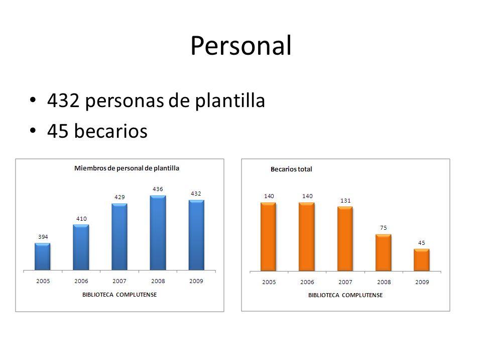 Personal 432 personas de plantilla 45 becarios