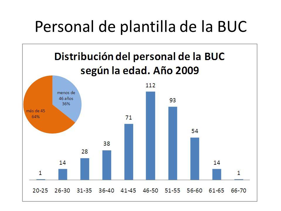 Personal de plantilla de la BUC