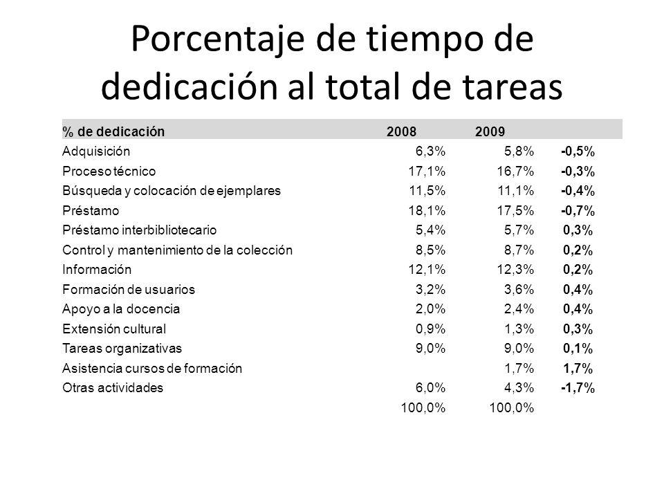 Porcentaje de tiempo de dedicación al total de tareas % de dedicación20082009 Adquisición6,3%5,8%-0,5% Proceso técnico17,1%16,7%-0,3% Búsqueda y colocación de ejemplares11,5%11,1%-0,4% Préstamo18,1%17,5%-0,7% Préstamo interbibliotecario5,4%5,7%0,3% Control y mantenimiento de la colección8,5%8,7%0,2% Información12,1%12,3%0,2% Formación de usuarios3,2%3,6%0,4% Apoyo a la docencia2,0%2,4%0,4% Extensión cultural0,9%1,3%0,3% Tareas organizativas9,0% 0,1% Asistencia cursos de formación1,7% Otras actividades6,0%4,3%-1,7% 100,0%