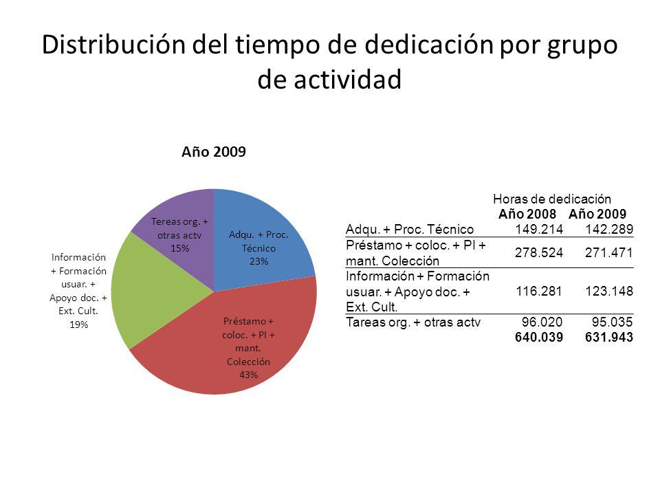 Distribución del tiempo de dedicación por grupo de actividad Horas de dedicación Año 2008Año 2009 Adqu.