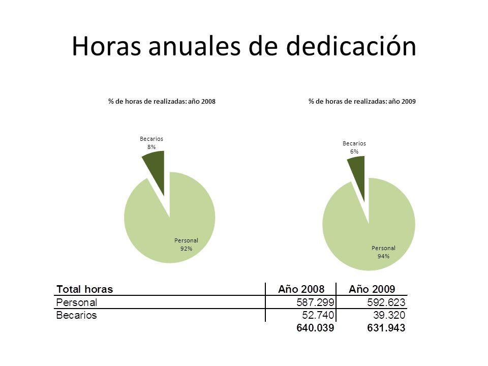 Horas anuales de dedicación
