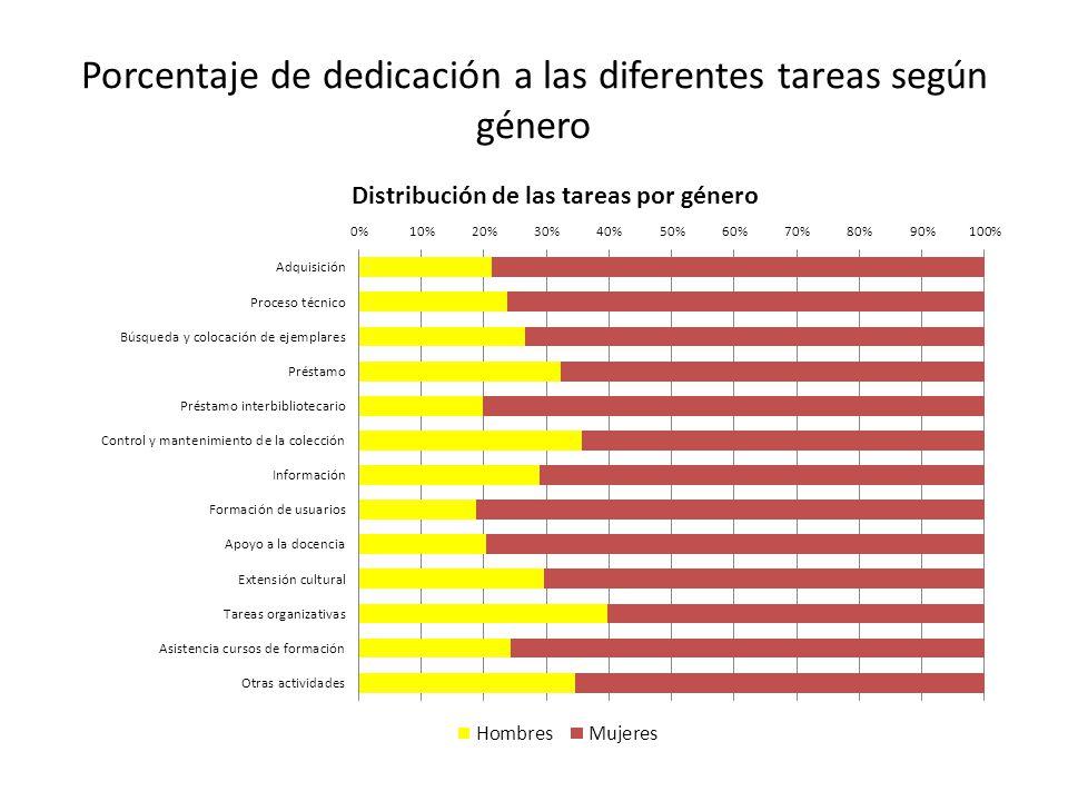 Porcentaje de dedicación a las diferentes tareas según género