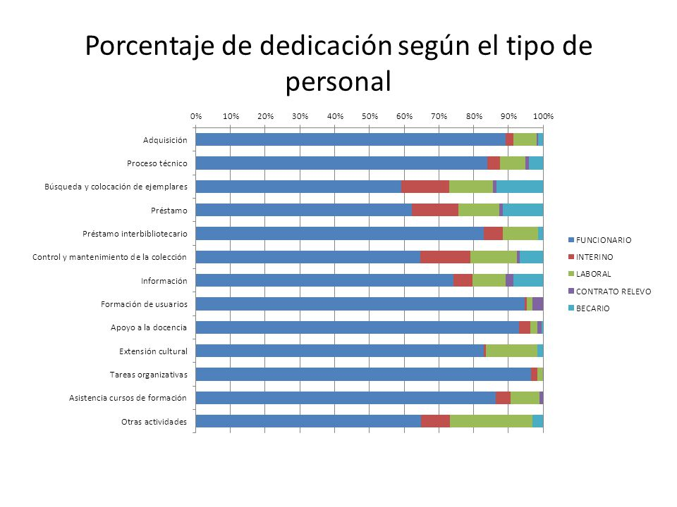Porcentaje de dedicación según el tipo de personal