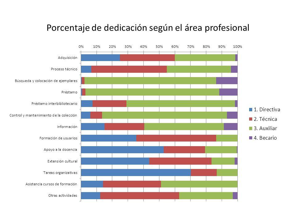 Porcentaje de dedicación según el área profesional