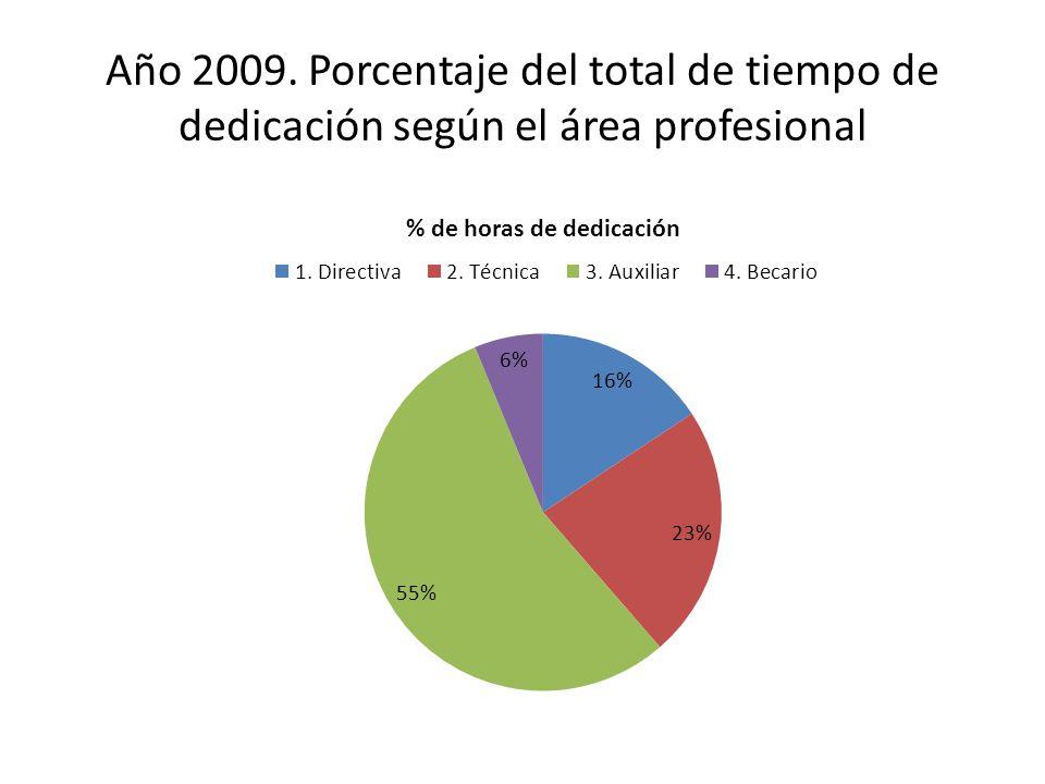 Año 2009. Porcentaje del total de tiempo de dedicación según el área profesional