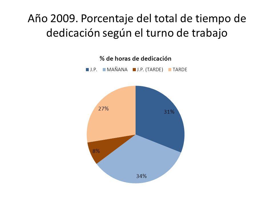 Año 2009. Porcentaje del total de tiempo de dedicación según el turno de trabajo